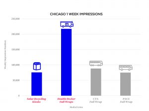 geopath double decker ratings impressions chicago downtown outdoor advertising media